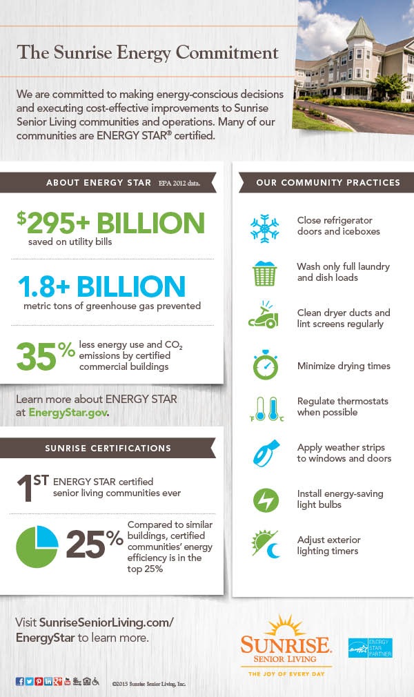 Sunrise Energy Commitment Infographic