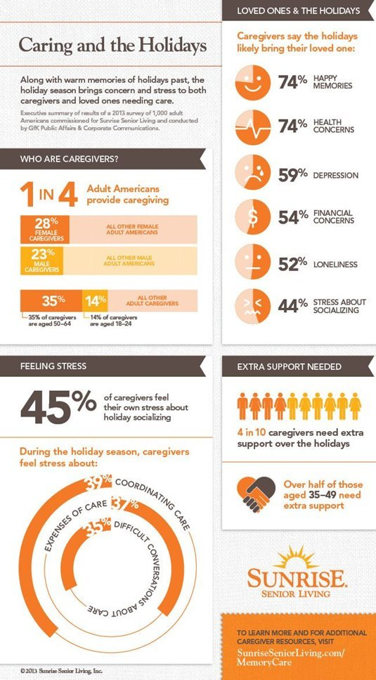 A Sunrise Infographic: Caregiving and the Holidays