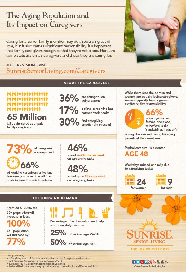 Infographic: Understanding the Average U.S. Caregiver