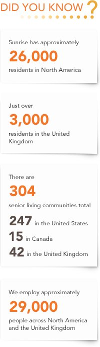 Did You Know: Sunrise Community Facts